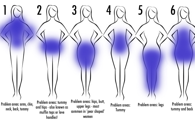 different types of body fat and how to shed it for good